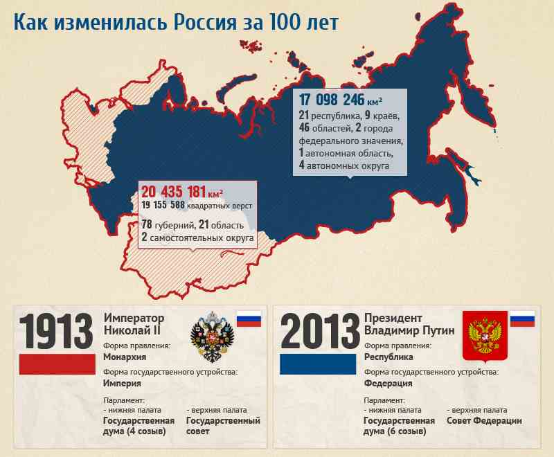 Comparison of Russia in 1913 and 2013